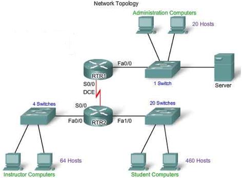 Belajar Jaringan Komputer Dasar
