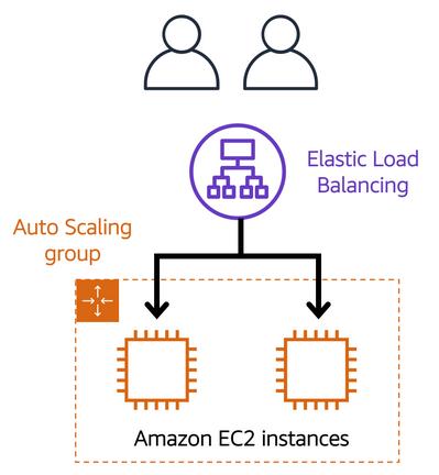 Load Balancer Pada EC2 AWS